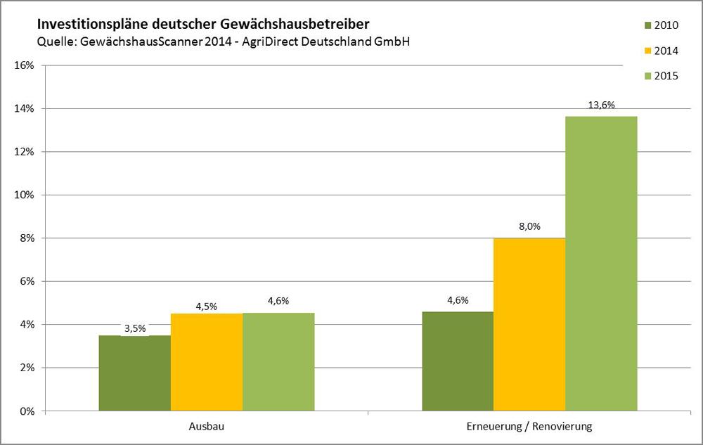 AgriDirect Deutschland GmbH Grafik
