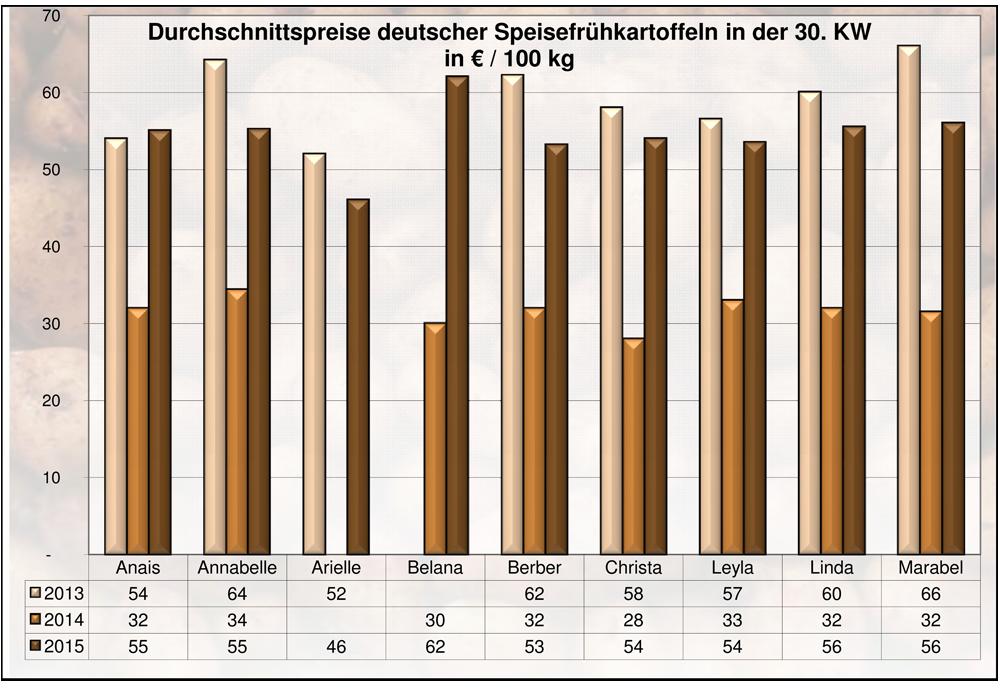 BLA Grafik kw 30 15