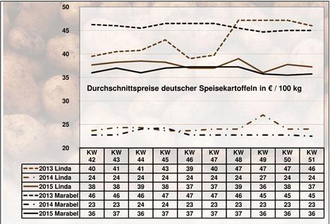 Quelle: BLE-Kartoffelmarktbericht KW 51 / 15