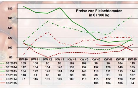 Grafik BLE-Marktbericht KW 49 / 15 Fleischtomaten