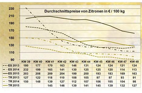 BLW Zitronen KW 48/15