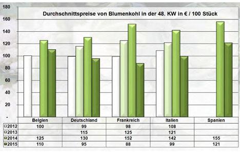 BLE Grafik Blumenkohl KW 48/15