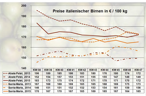 Quelle: BLE-Marktbericht KW 47/15