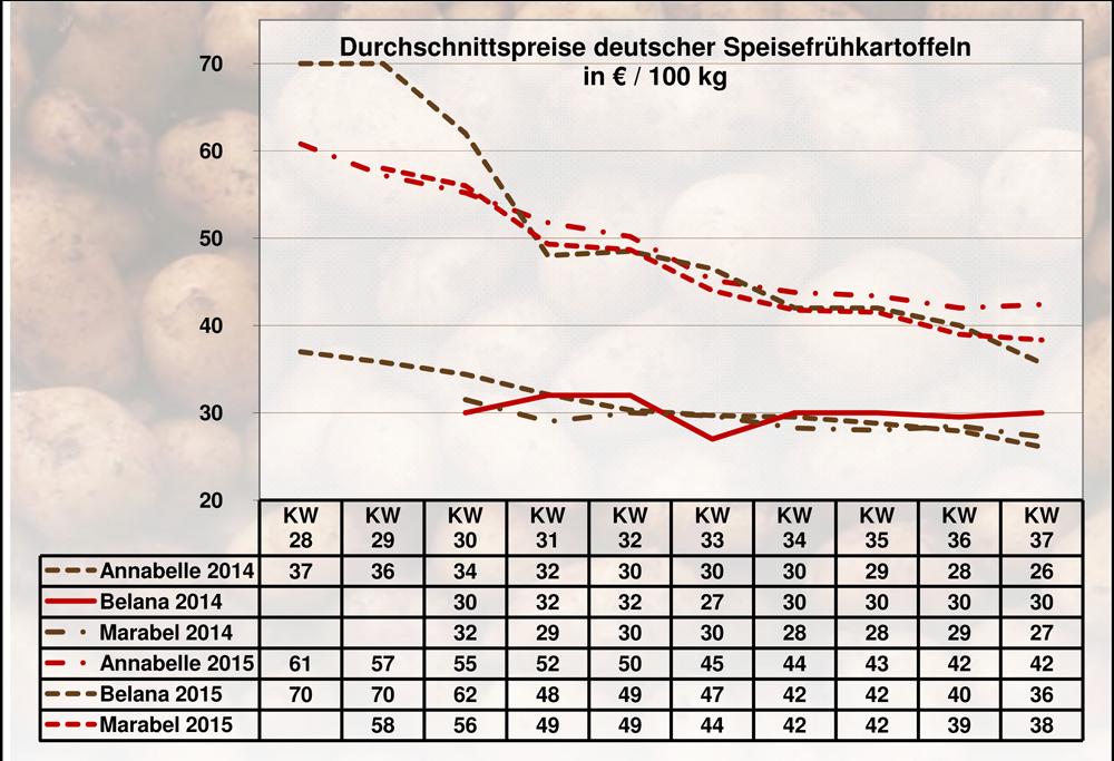BLE-Kartoffelmarktbericht KW 37 Grafik