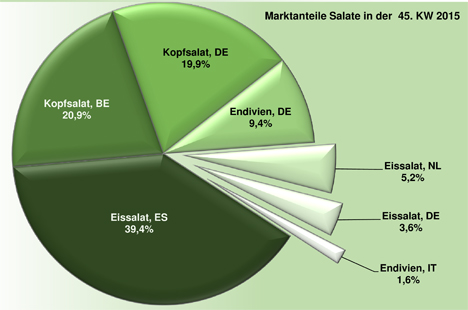 BLE-Marktbericht KW 45 / 15