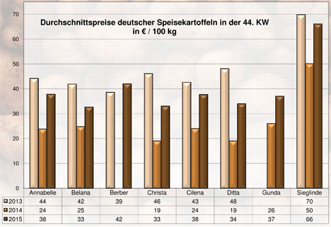 BLE Grafik Kartoffeln KW 44
