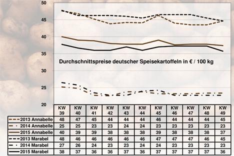 Grafik BLE-Marktbericht KW 49 / 15