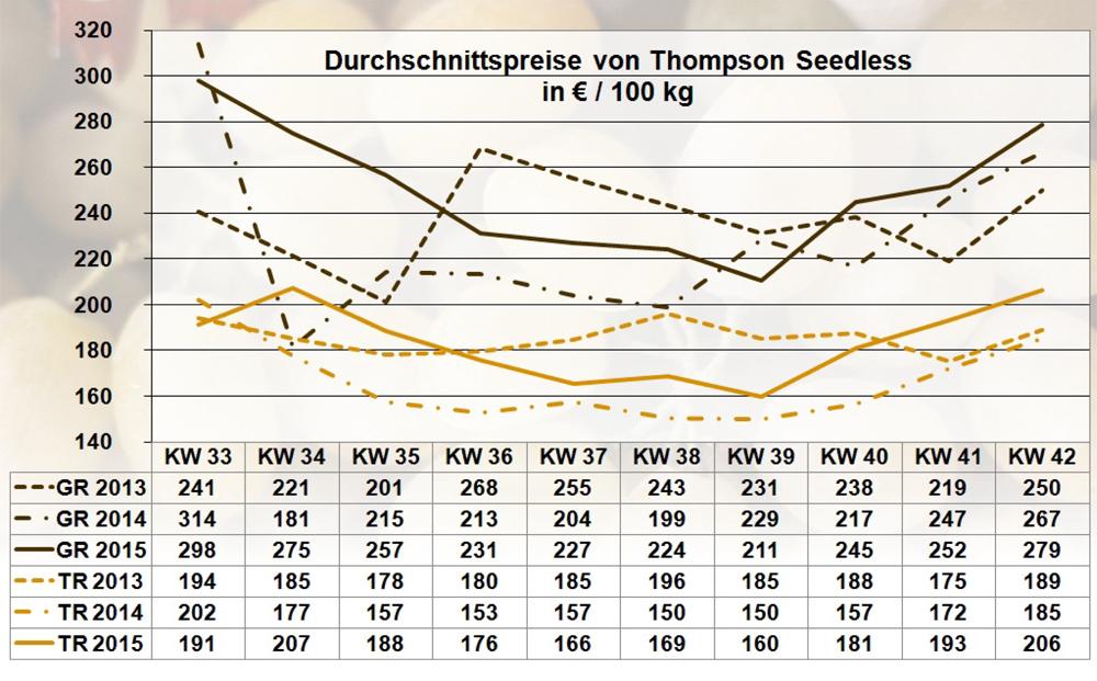 Grafik Quelle: BLE-Marktbericht KW 42 / 15