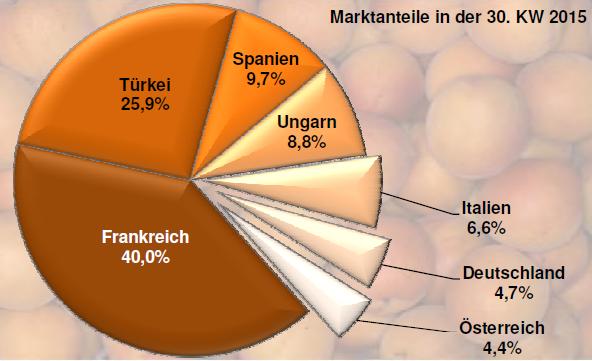 Französische und Türkische Aprikosen dominieren  den Markt