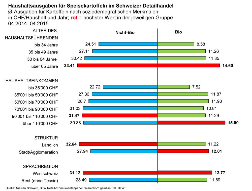 Grafik BLW  www.blw.admin.ch