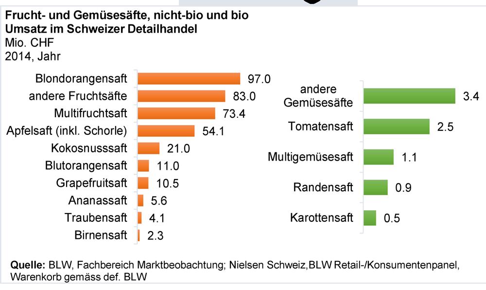 BLW-Marktbericht Früchte und Gemüse August 2015