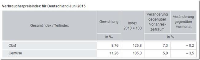 ©  Statistische Bundesamt (Destatis)