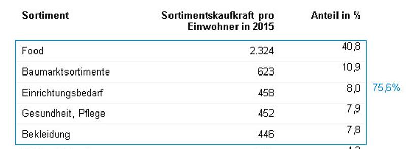 Quelle: GfK Sortimentskaufkraft Deutschland 2015