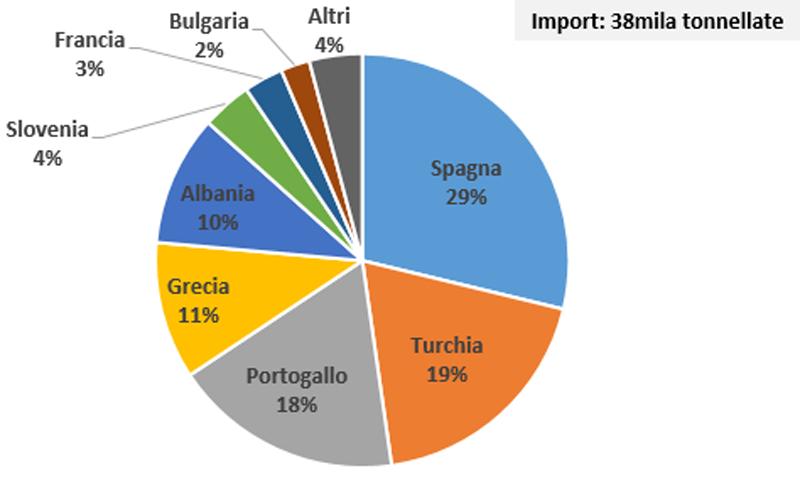 QuelleGrafik:Ismea Servizi, auf Basis von Istat-Daten