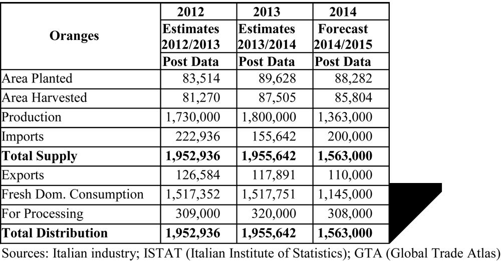 USDA Gain report Grafik