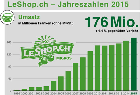 Grafik © LeShop.ch