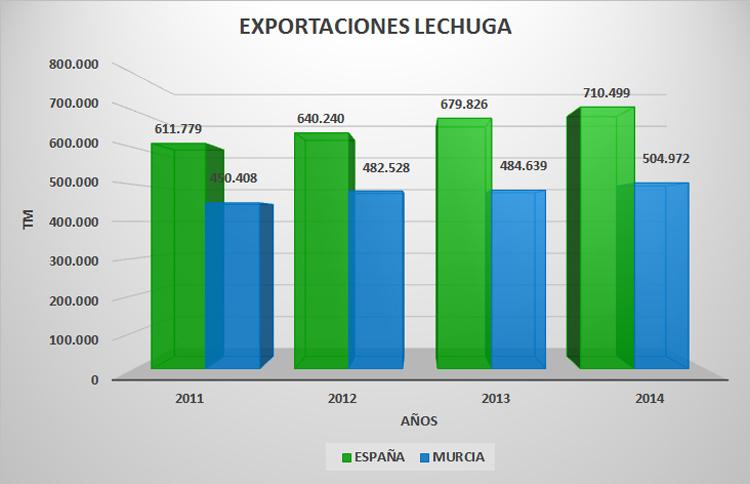 Grafik Proexport