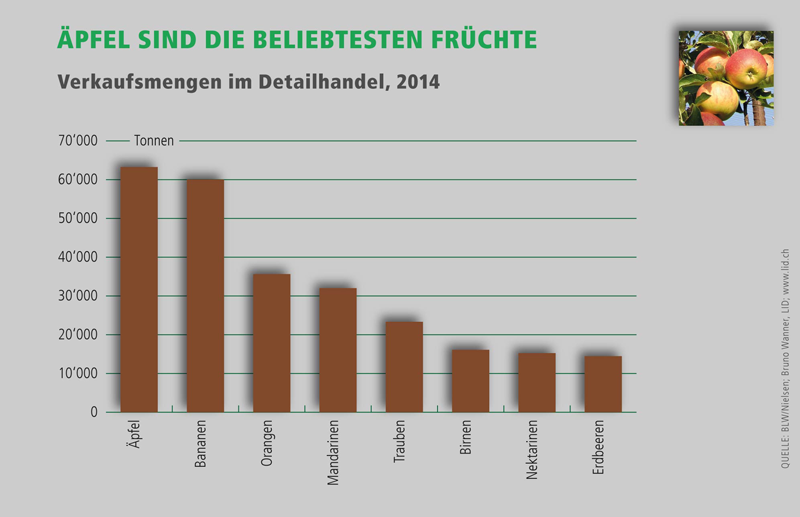 Infografik: Verkaufsmengen im Detailhandel, 2014. Quelle © BLW/Nielsen, Bruno Wanner, LID: www.lid.ch