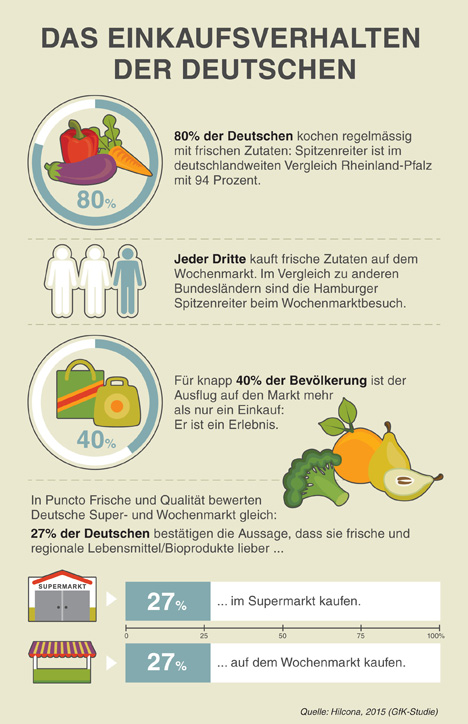 Grafik GfK Der Erwerb frischer Zutaten bestimmt das Einkaufsverhalten der Deutschen.