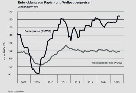 VDW Papier- und Wellpappenpreise 2008-2015