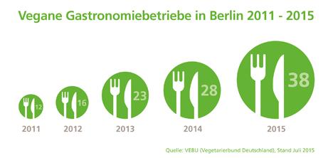 Vegane Rest Teller 2011-2015. Bild: Vebu