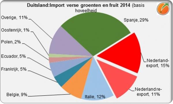 grafik Quelle: Jan Kees Boon, www.fruitandvegetablefacts.com