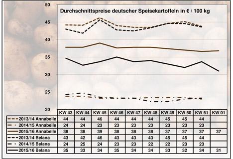 BLE-Kartoffelmarktbericht KW 01 / 16