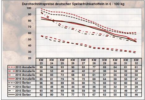 Grafik BLE-Kartoffelmarktbericht KW 32 / 16