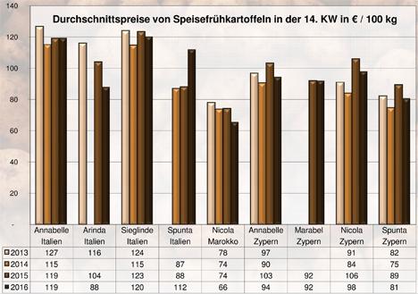BLE-Kartoffelmarktbericht KW 14 / 16