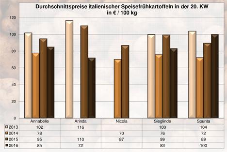 BLE-Kartoffelmarktbericht KW 20 / 16