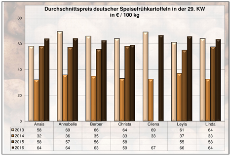 BLE-Kartoffelmarktbericht KW 29 / 16