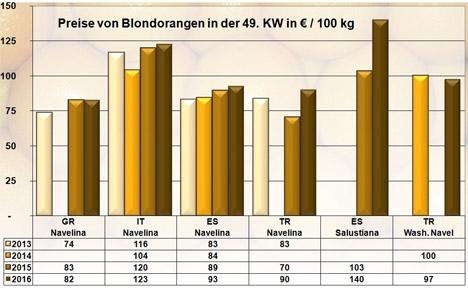 Grafik BLE-Marktbericht KW 49 / 16