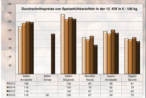 BLE-Kartoffelmarktbericht KW 12 / 16