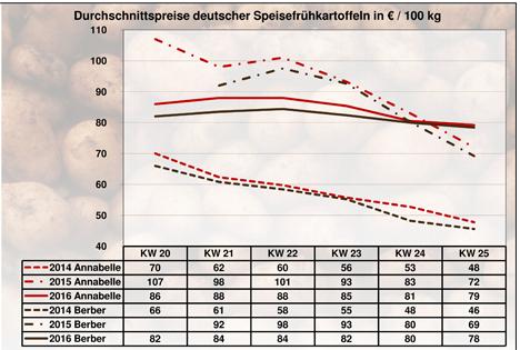 Grafik BLE-Kartoffelmarktbericht KW 25 / 16