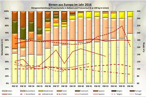 BLE-Marktbericht KW 46 / 16 MArktanteile Birnen Tabel