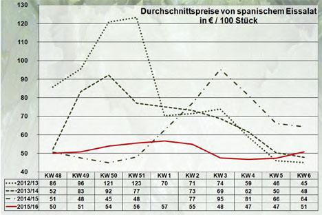 BLE Grafik BLE-Marktbericht KW 06 / 16