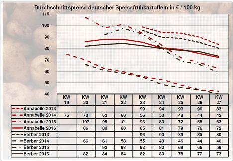 BLE-Kartoffelmarktbericht KW 27 / 16