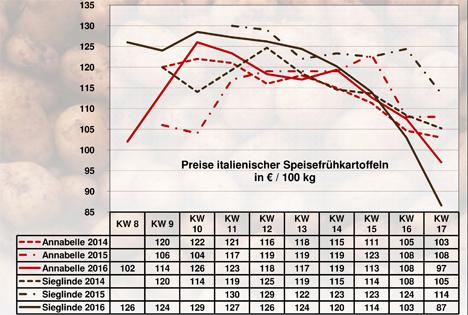 BLE-Kartoffelmarktbericht KW 17 / 16