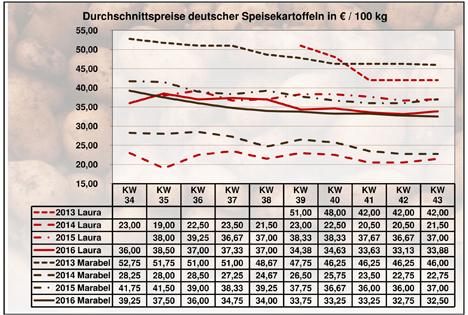 Grafik BLE-Kartoffelmarktbericht KW 43 / 16