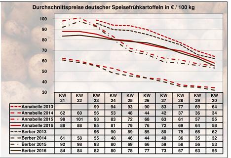 BLE Grafik Kartoffeln KW 30 / 16