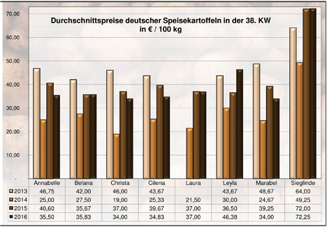 BLE-Kartoffelmarktbericht KW 38 / 16 Grafik