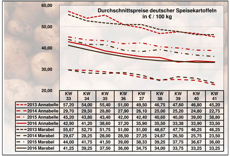 Grafik BLE-Kartoffelmarktbericht KW 41 / 16