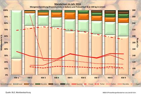 BLE Grafik KW 9 /16