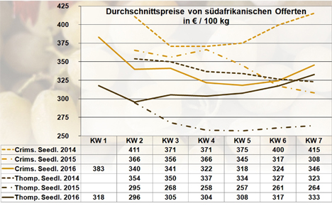 BLE-Marktbericht KW 07 / 16