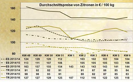 BLE-Marktbericht KW 06 / 16