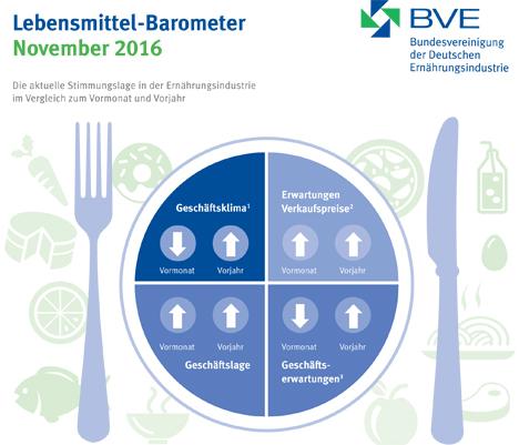 """""""Lebensmittelbarometer November 2016"""". Quelle: BVE-online"""