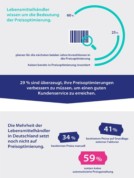 Infografik Preisgestaltung Deutschland. Quelle: Blue Yonder