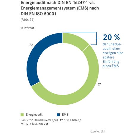 """Aus der EHI-Studie """"Energie-Monitor 2015"""". Quelle: EHI"""