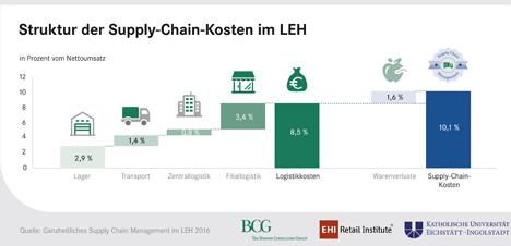 Struktur der Supply-Chain-Kosten im LEH (Bild © EHI)