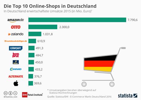 Studie EHI und Statista: Die Top 10 Onlineshops in Deutschland